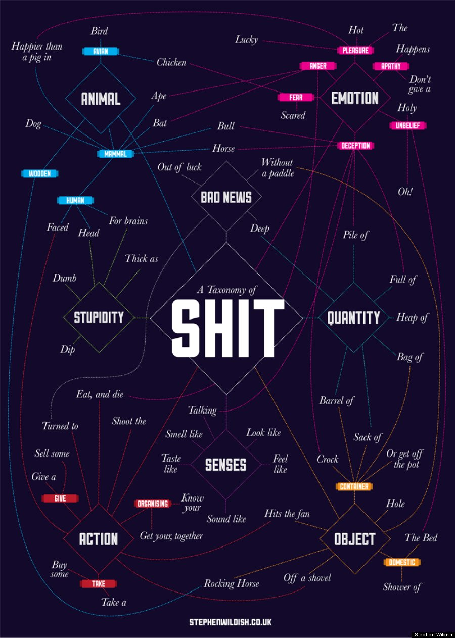 o-THE_TAXONOMY_OF_SHIT-900